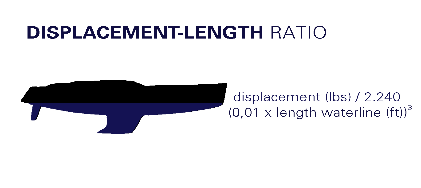 Displacement-Length Ratio of a Yacht: Skipper´s Basics |